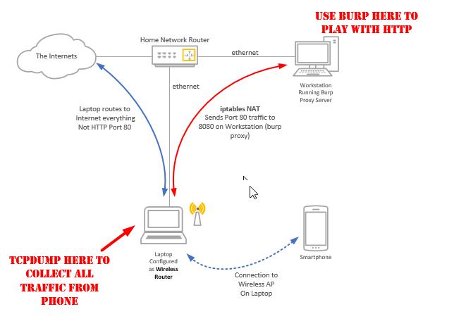 Proxy Phone App Traffic to Burp | HackerTarget com