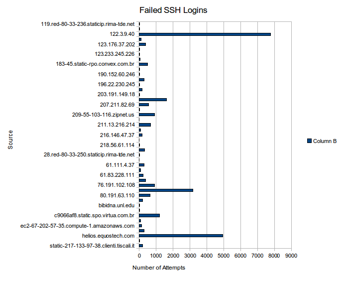 ssh failed logins for month - source and number of attempts