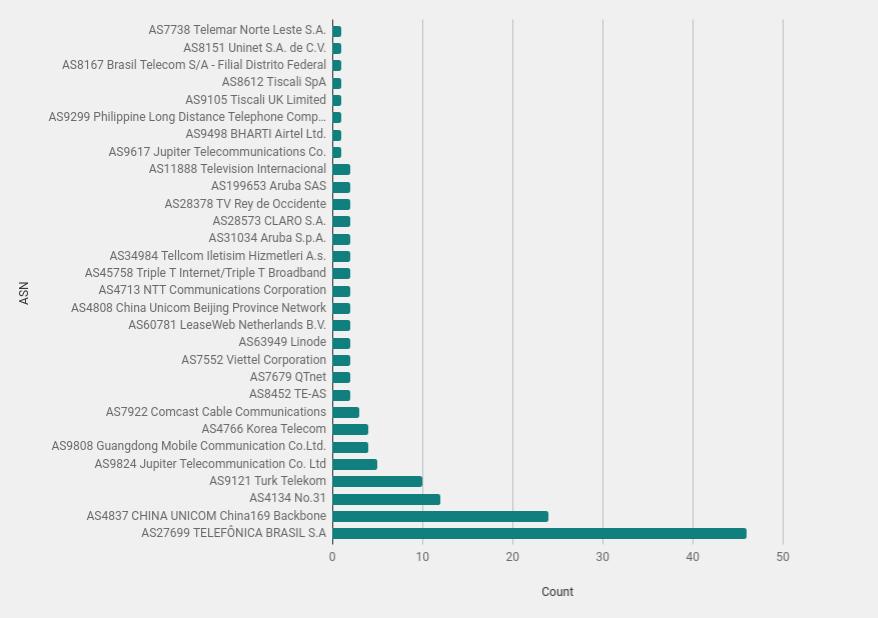 Cowrie Honeypot Analysis - 24hrs of Attacks   HackerTarget com