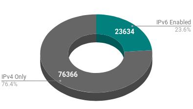 Analysis of 100'000 Top WordPress Sites, Vectribe