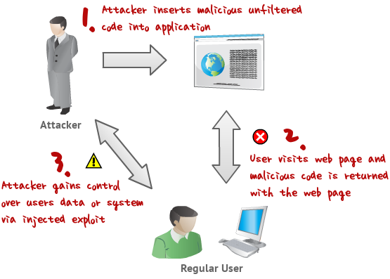 diagram representing the basics of an xss attack